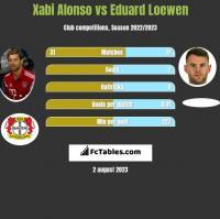 Xabi Alonso vs Eduard Loewen h2h player stats