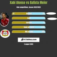 Xabi Alonso vs Batista Meier h2h player stats