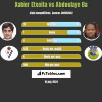 Xabier Etxeita vs Abdoulaye Ba h2h player stats