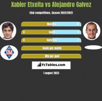 Xabier Etxeita vs Alejandro Galvez h2h player stats