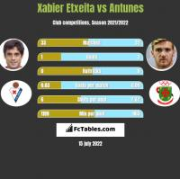 Xabier Etxeita vs Antunes h2h player stats