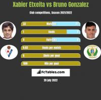 Xabier Etxeita vs Bruno Gonzalez h2h player stats