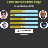 Xabier Etxeita vs Carlos Akapo h2h player stats
