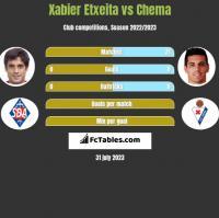 Xabier Etxeita vs Chema h2h player stats