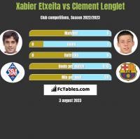 Xabier Etxeita vs Clement Lenglet h2h player stats