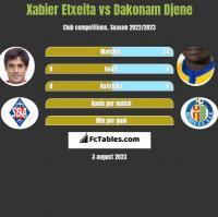 Xabier Etxeita vs Dakonam Djene h2h player stats