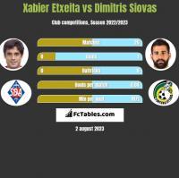 Xabier Etxeita vs Dimitris Siovas h2h player stats