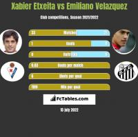Xabier Etxeita vs Emiliano Velazquez h2h player stats
