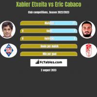 Xabier Etxeita vs Eric Cabaco h2h player stats