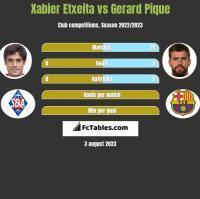 Xabier Etxeita vs Gerard Pique h2h player stats