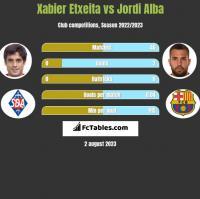 Xabier Etxeita vs Jordi Alba h2h player stats