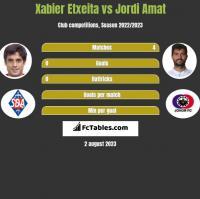 Xabier Etxeita vs Jordi Amat h2h player stats