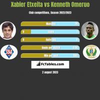 Xabier Etxeita vs Kenneth Omeruo h2h player stats