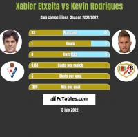 Xabier Etxeita vs Kevin Rodrigues h2h player stats
