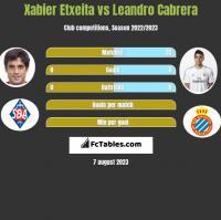 Xabier Etxeita vs Leandro Cabrera h2h player stats