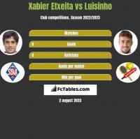 Xabier Etxeita vs Luisinho h2h player stats