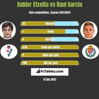 Xabier Etxeita vs Raul Garcia h2h player stats