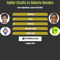 Xabier Etxeita vs Roberto Rosales h2h player stats