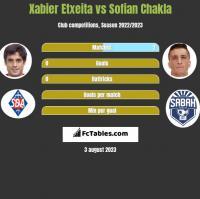 Xabier Etxeita vs Sofian Chakla h2h player stats