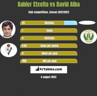 Xabier Etxeita vs David Alba h2h player stats