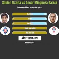 Xabier Etxeita vs Oscar Mingueza Garcia h2h player stats