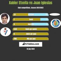 Xabier Etxeita vs Juan Iglesias h2h player stats