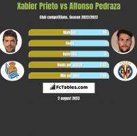 Xabier Prieto vs Alfonso Pedraza h2h player stats