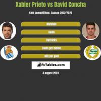 Xabier Prieto vs David Concha h2h player stats