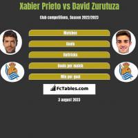 Xabier Prieto vs David Zurutuza h2h player stats