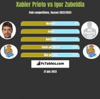 Xabier Prieto vs Igor Zubeldia h2h player stats