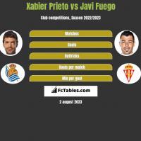 Xabier Prieto vs Javi Fuego h2h player stats