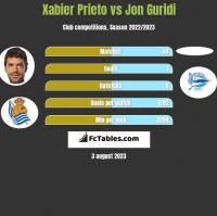 Xabier Prieto vs Jon Guridi h2h player stats