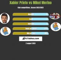 Xabier Prieto vs Mikel Merino h2h player stats