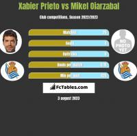 Xabier Prieto vs Mikel Oiarzabal h2h player stats