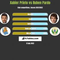 Xabier Prieto vs Ruben Pardo h2h player stats