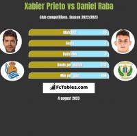Xabier Prieto vs Daniel Raba h2h player stats
