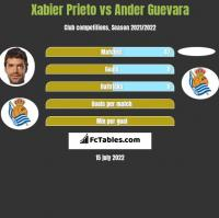 Xabier Prieto vs Ander Guevara h2h player stats