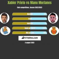 Xabier Prieto vs Manu Morlanes h2h player stats