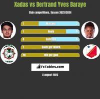 Xadas vs Bertrand Yves Baraye h2h player stats