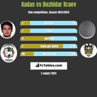 Xadas vs Bozhidar Kraev h2h player stats