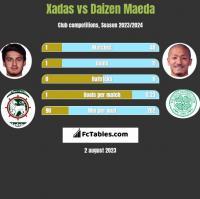 Xadas vs Daizen Maeda h2h player stats