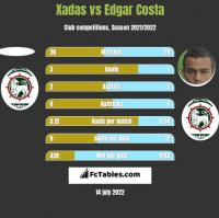 Xadas vs Edgar Costa h2h player stats