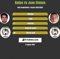 Xadas vs Joao Afonso h2h player stats