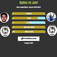 Xadas vs Joel h2h player stats