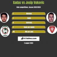 Xadas vs Josip Vukovic h2h player stats
