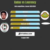 Xadas vs Lourency h2h player stats