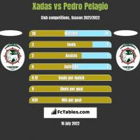 Xadas vs Pedro Pelagio h2h player stats