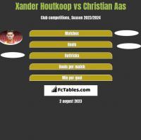 Xander Houtkoop vs Christian Aas h2h player stats