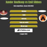 Xander Houtkoop vs Emil Sildnes h2h player stats