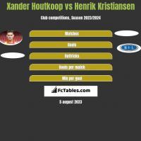 Xander Houtkoop vs Henrik Kristiansen h2h player stats
